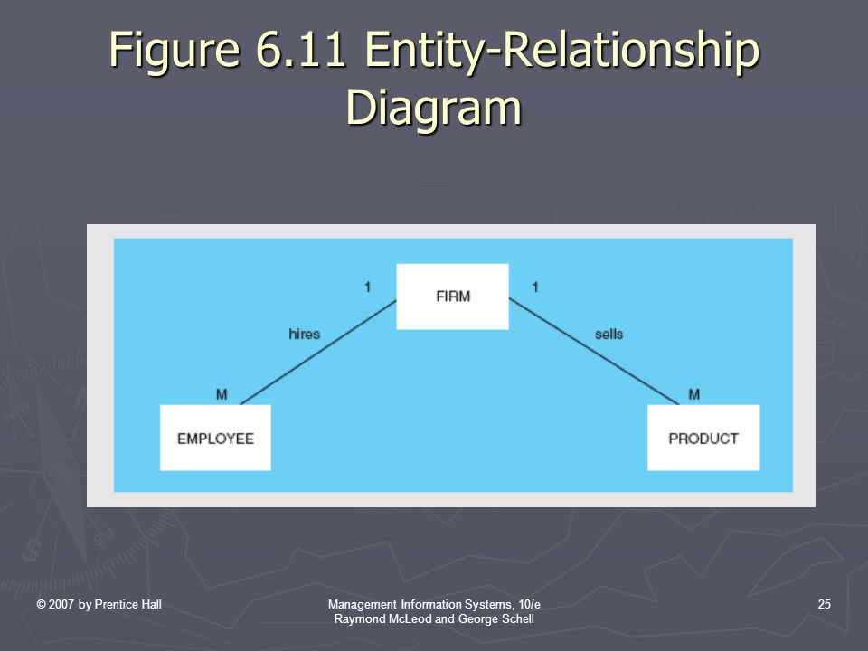 Figure 6.11 Entity-Relationship Diagram
