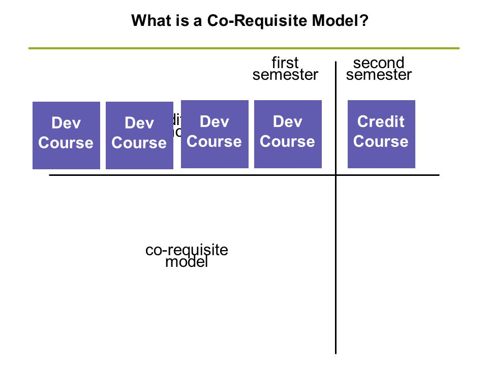 What is a Co-Requisite Model