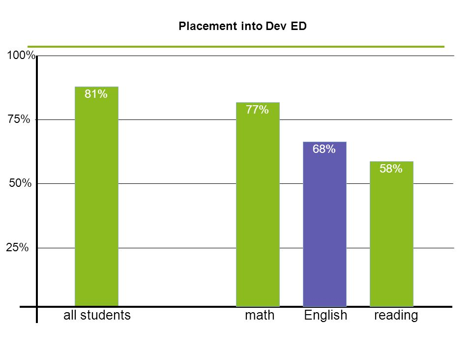 all students math English reading Placement into Dev ED 100% 81% 77%