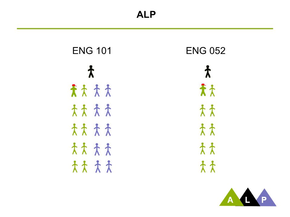 ALP ENG 101 ENG 052 After discussing this slide, Peter turns it back to Sarah. A L P