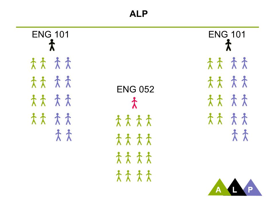 ALP ENG 101 ENG 101 ENG 052 After discussing this slide, Peter turns it back to Sarah. A L P