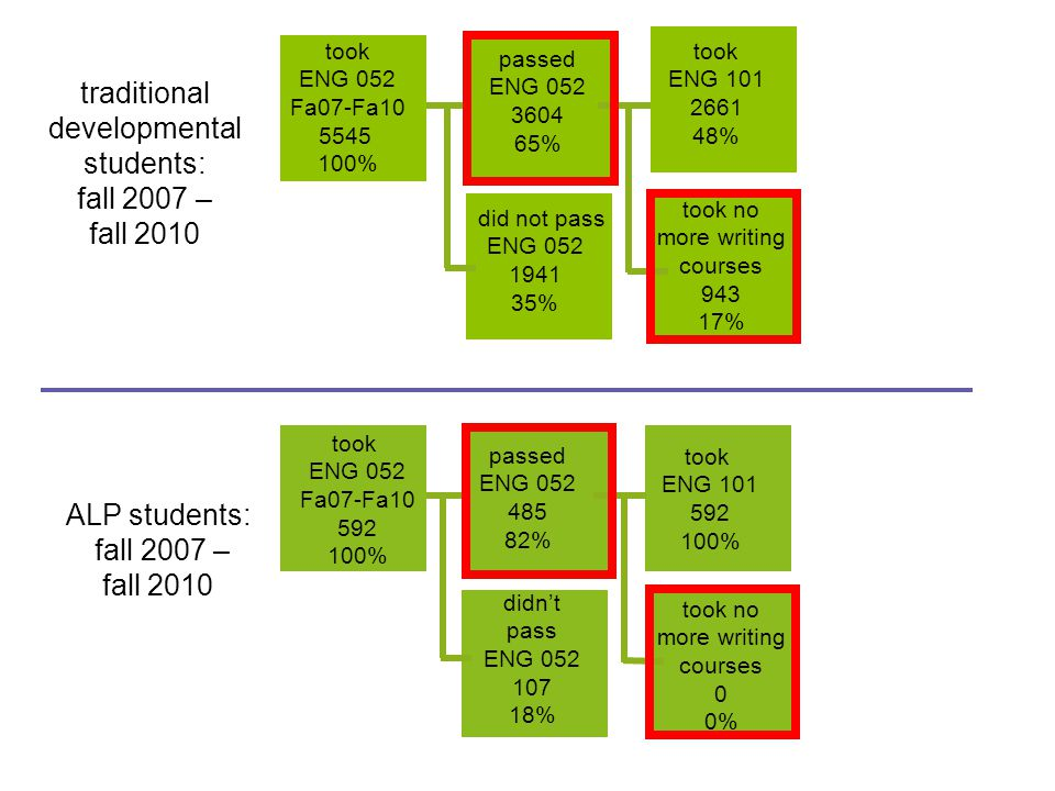 traditional developmental students: