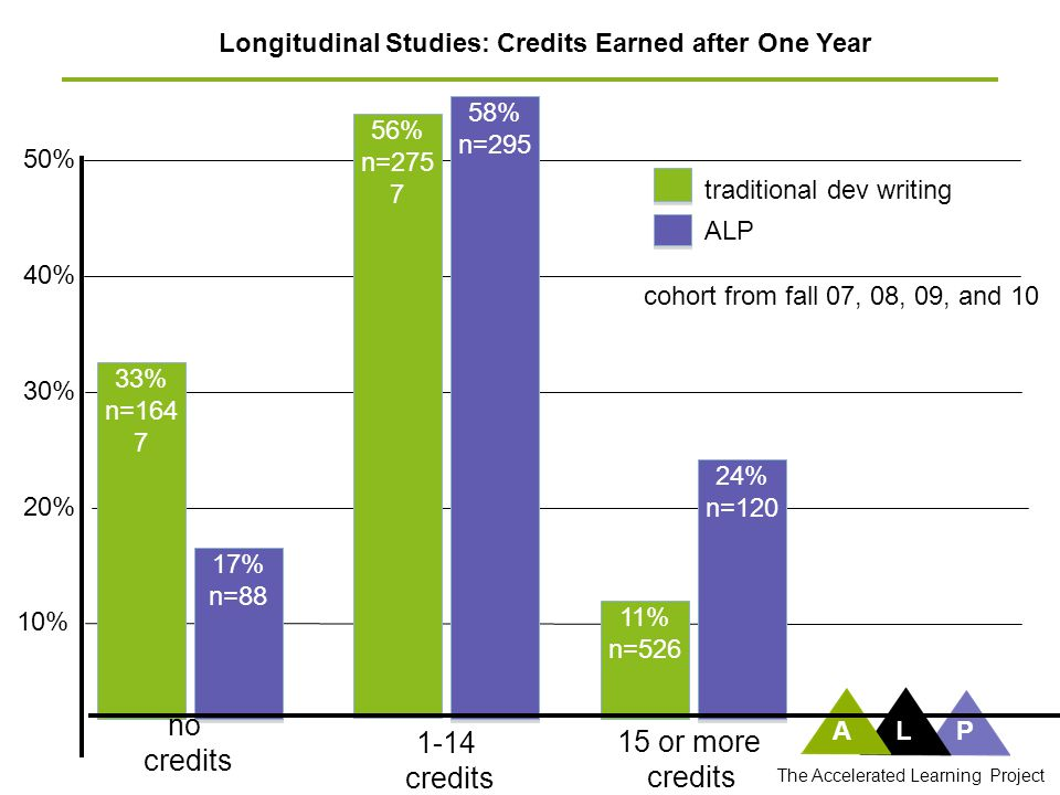 Longitudinal Studies: Credits Earned after One Year