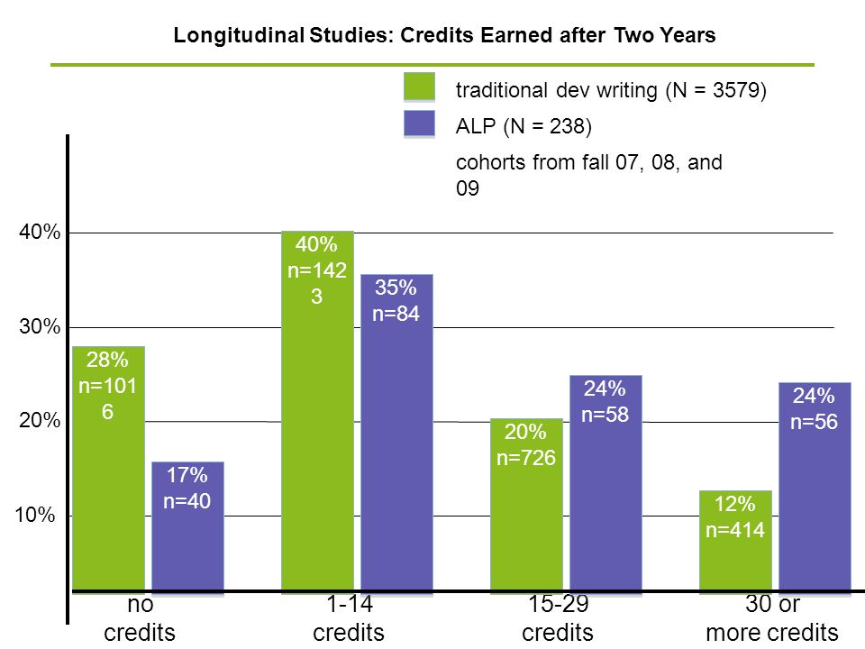 Longitudinal Studies: Credits Earned after Two Years