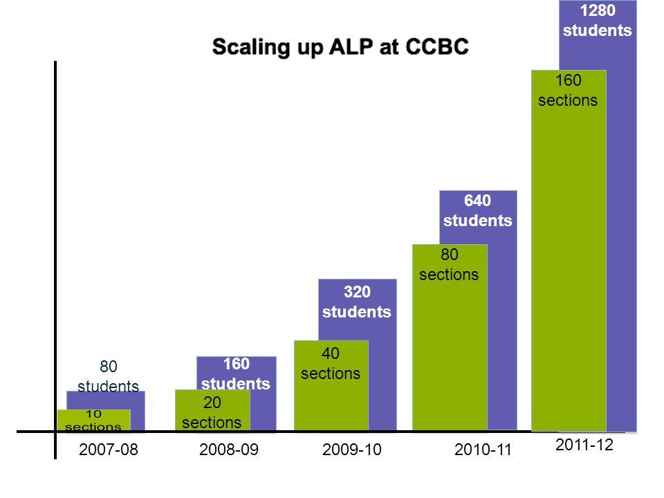 1280 students. 160 sections. 640. students. 80 sections. 320. students. 40 sections. 80. students.