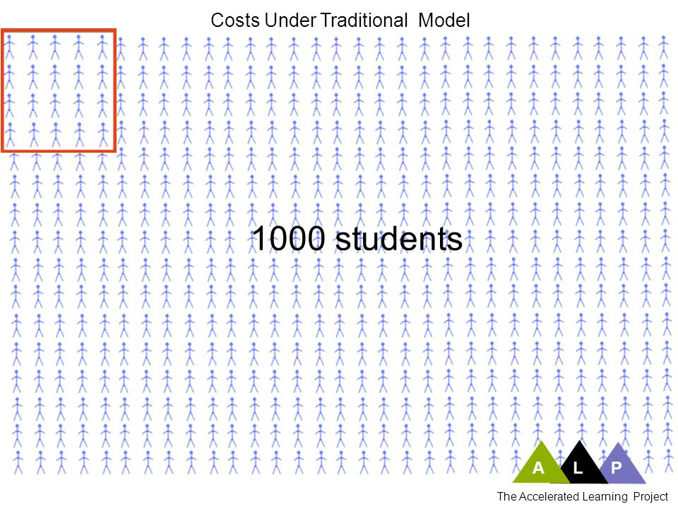 1000 students Costs Under Traditional Model A L P