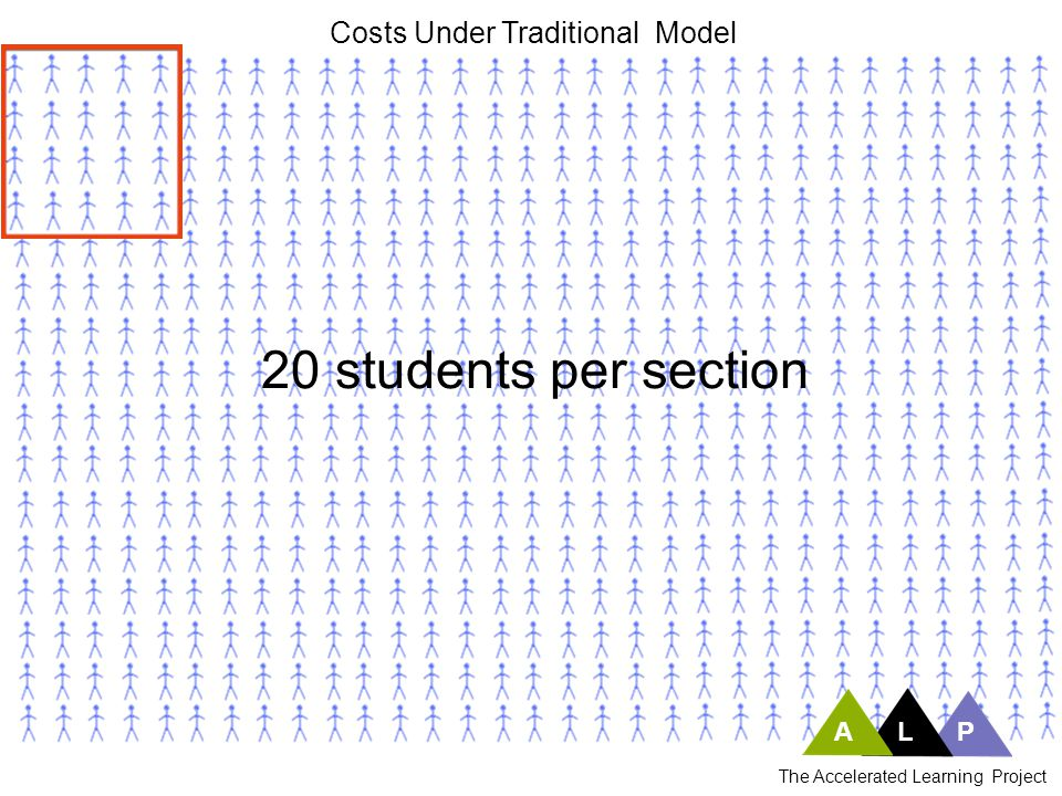 20 students per section Costs Under Traditional Model A L P