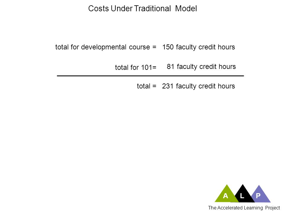 Costs Under Traditional Model