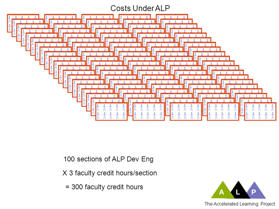 Costs Under ALP 100 sections of ALP Dev Eng