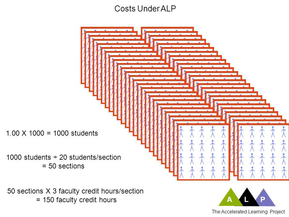 Costs Under ALP 100% of ALP developmental students take ENG 101