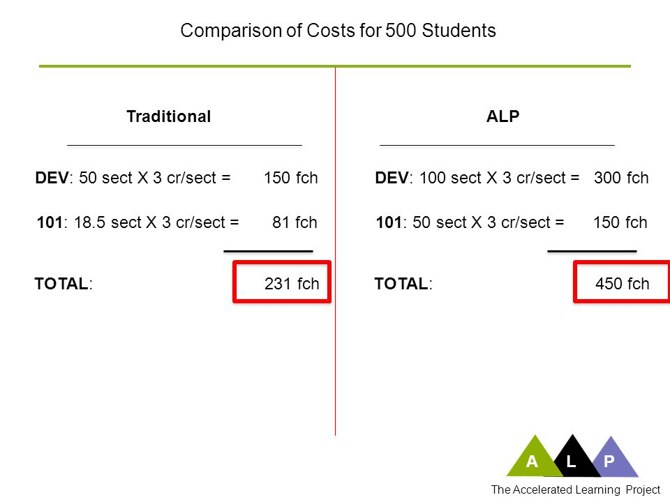 Comparison of Costs for 500 Students