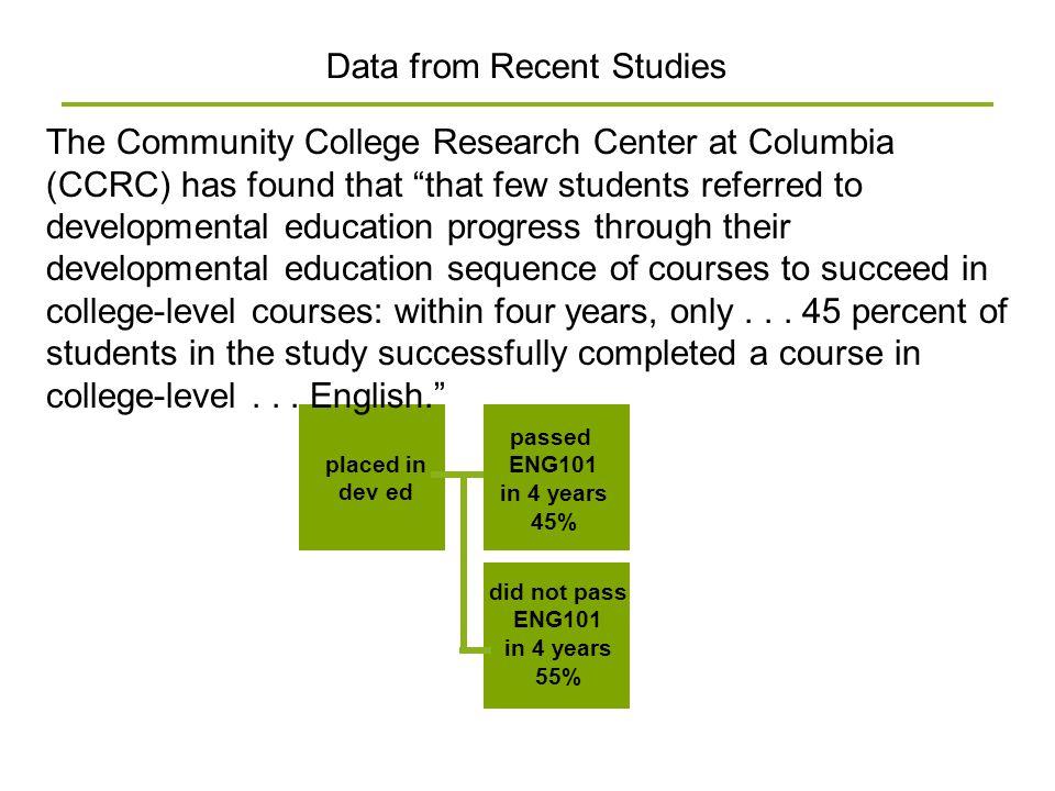 Data from Recent Studies