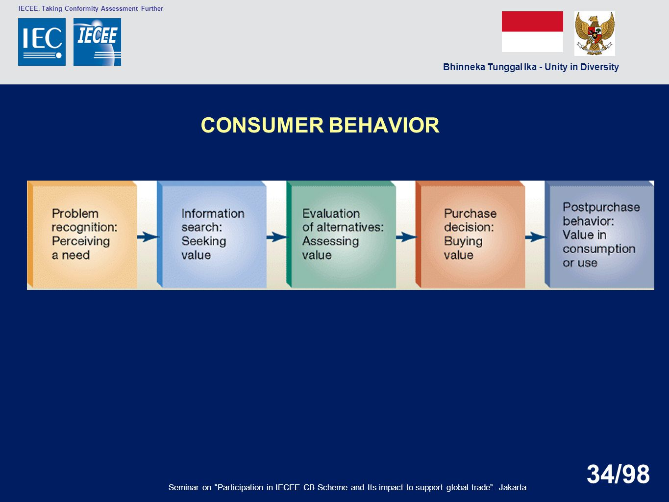 CONSUMER BEHAVIOR Seminar on Participation in IECEE CB Scheme and Its impact to support global trade .