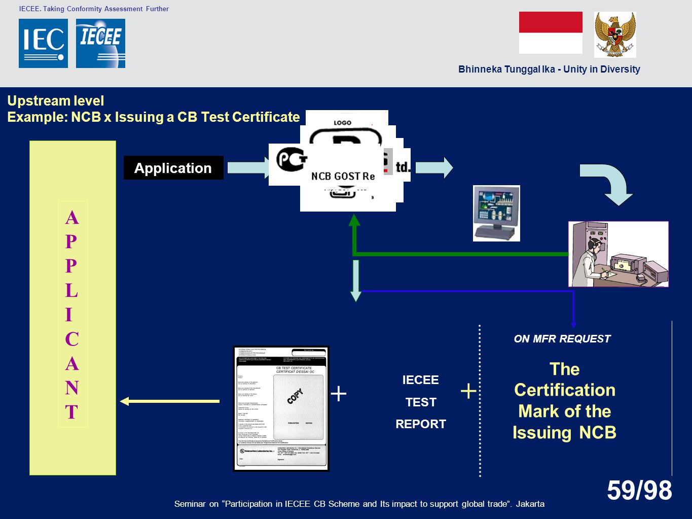 Upstream level Example: NCB x Issuing a CB Test Certificate