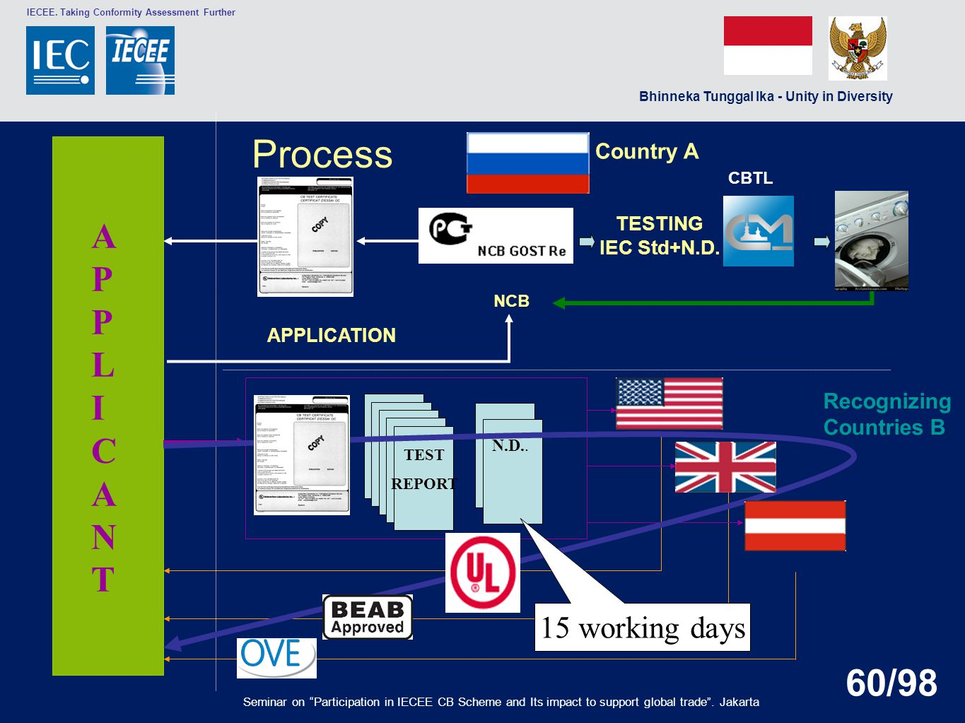 Process APPLICANT 15 working days Country A Recognizing Countries B