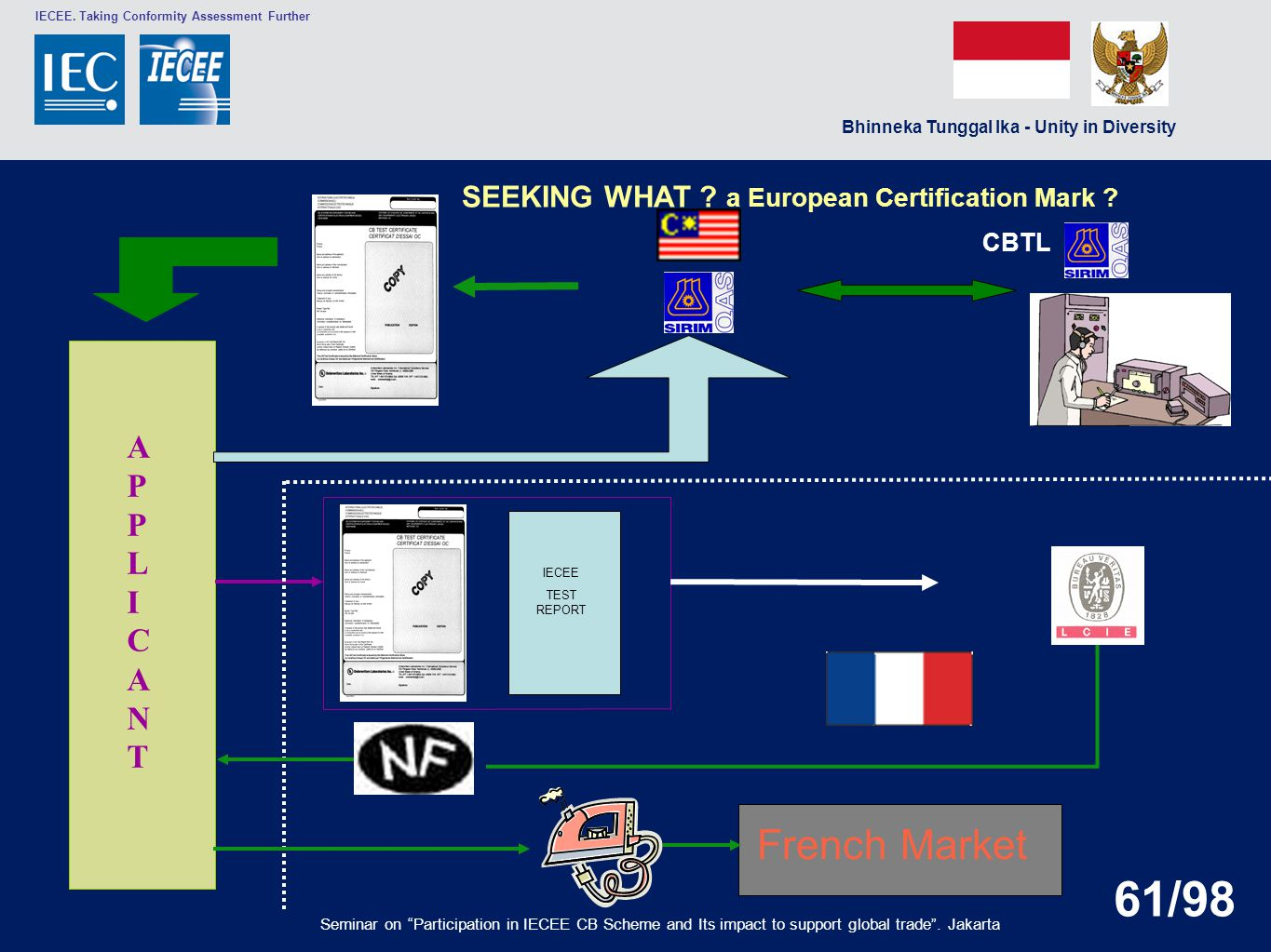 French Market APPLICANT SEEKING WHAT a European Certification Mark