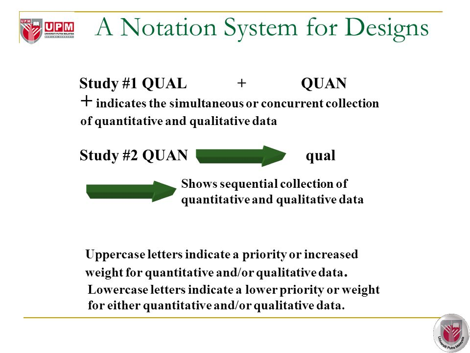 A Notation System for Designs