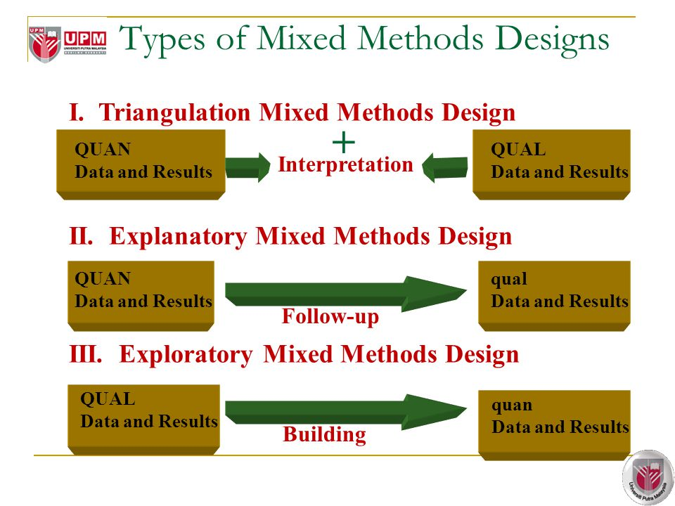 Types of Mixed Methods Designs