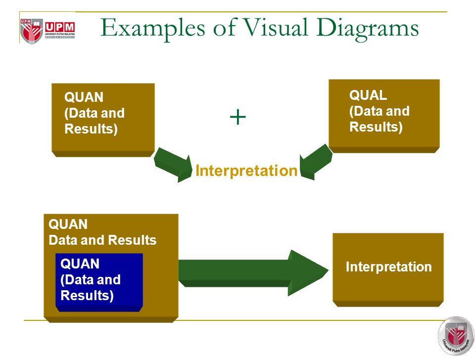 Examples of Visual Diagrams