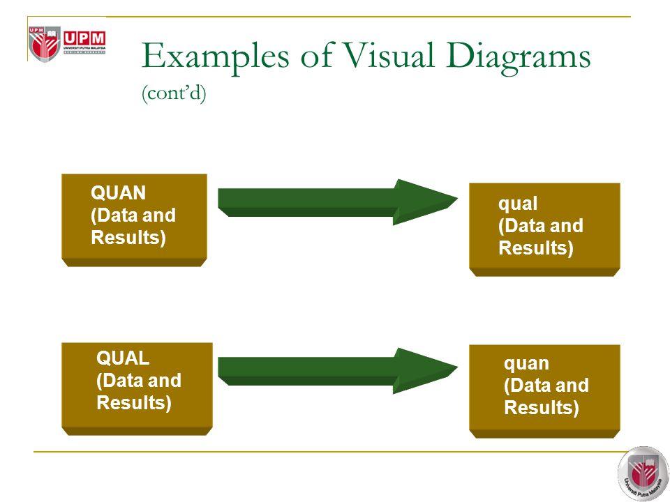Examples of Visual Diagrams (cont'd)