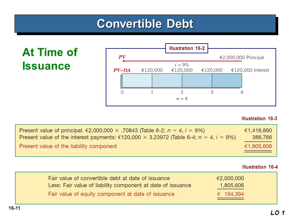 Convertible Debt At Time of Issuance LO 1 Illustration 16-2