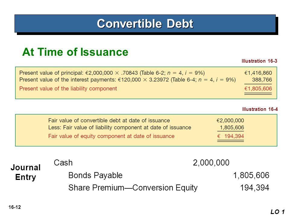 Convertible Debt At Time of Issuance Cash 2,000,000