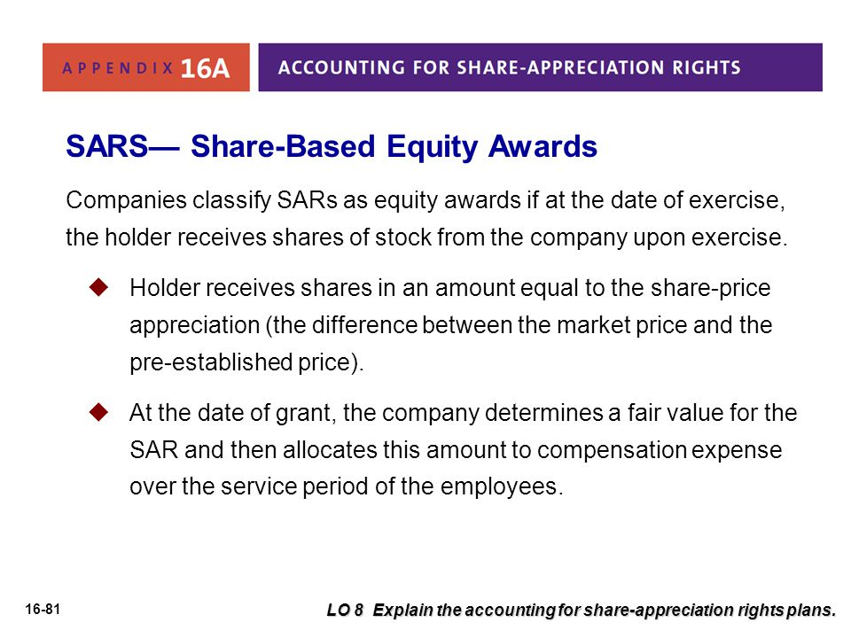SARS— Share-Based Equity Awards