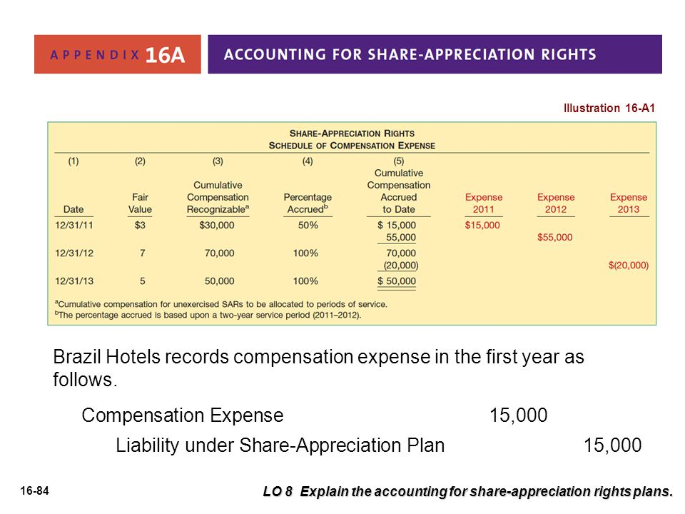 Liability under Share-Appreciation Plan 15,000
