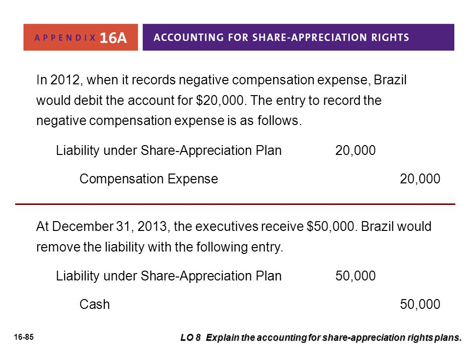 Liability under Share-Appreciation Plan 20,000