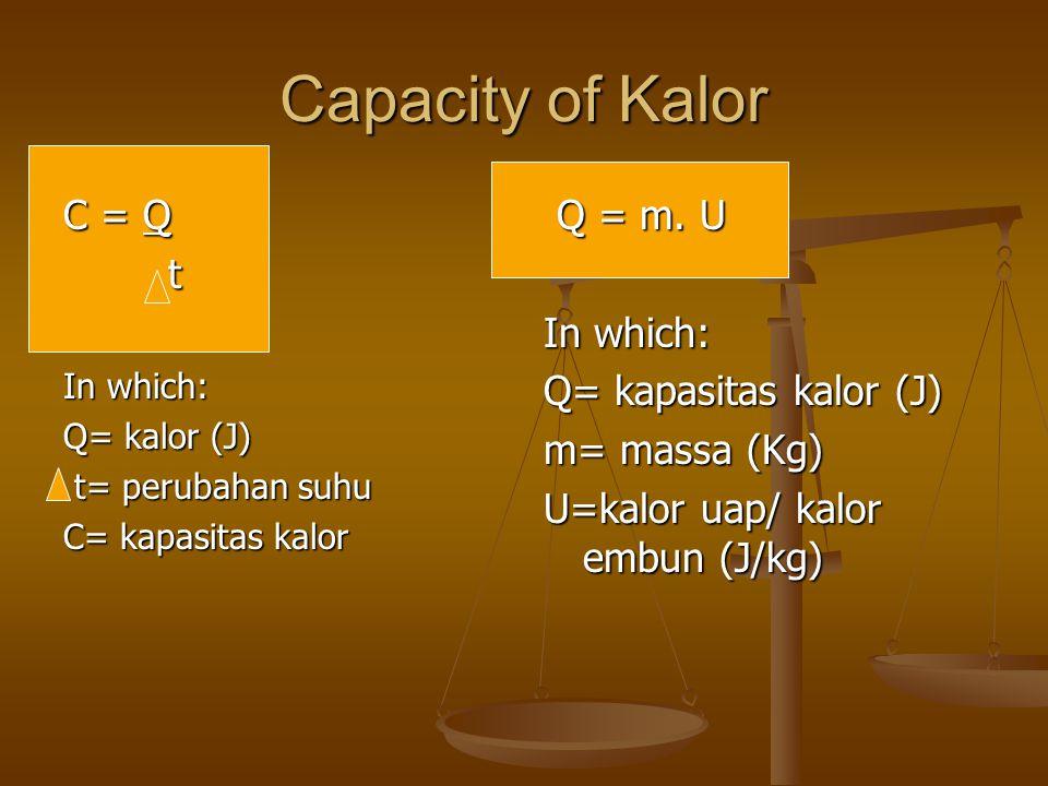 Capacity of Kalor C = Q t Q = m. U In which: Q= kapasitas kalor (J)