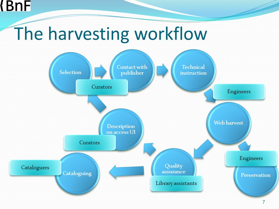 The harvesting workflow