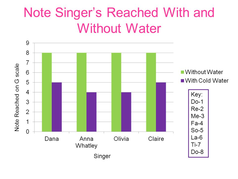 Note Singer's Reached With and Without Water