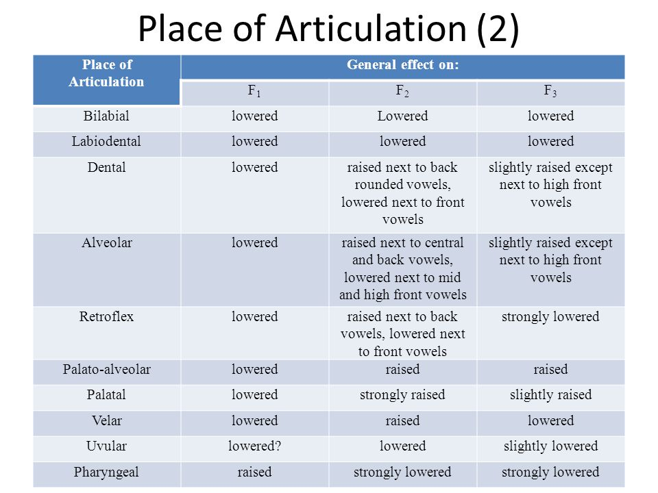Place of Articulation (2)