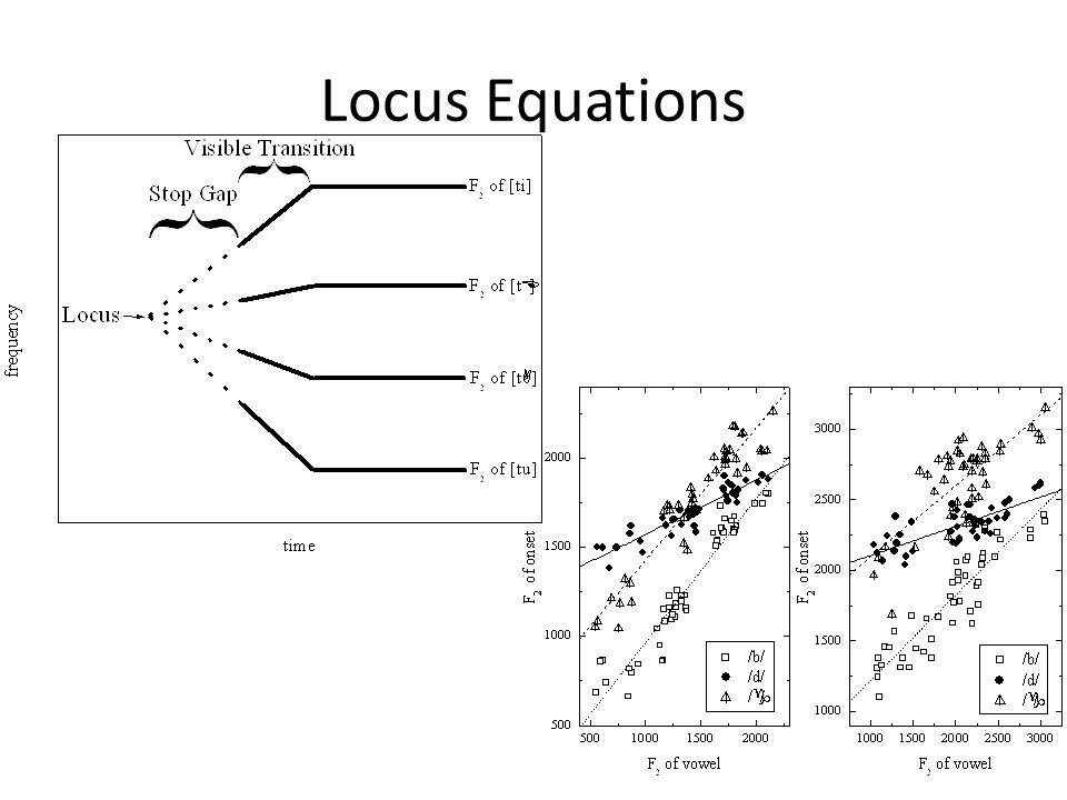 Locus Equations