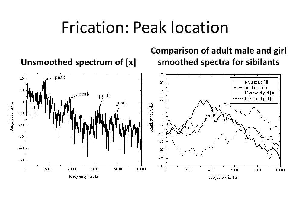 Frication: Peak location