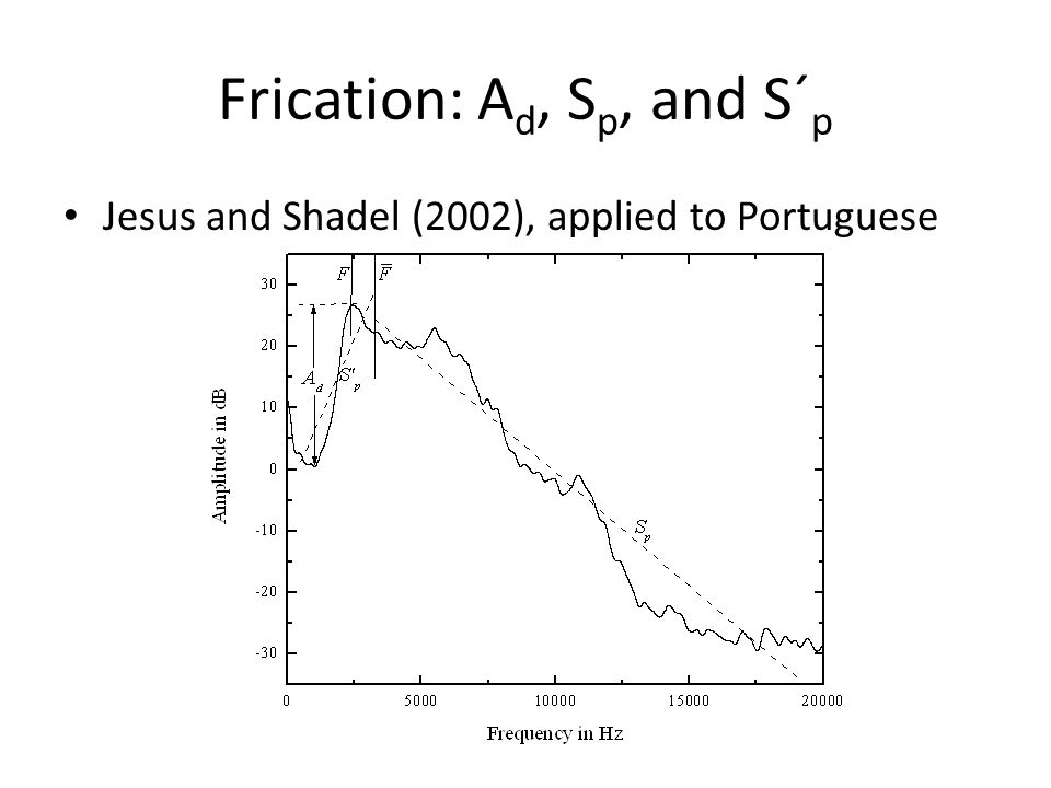 Frication: Ad, Sp, and S´p