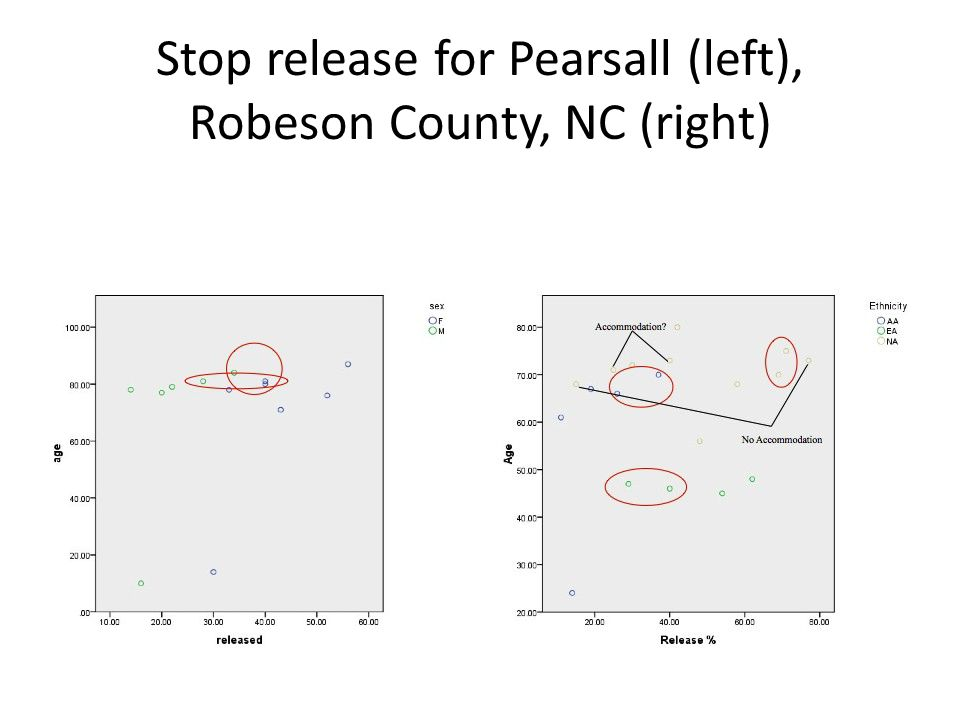 Stop release for Pearsall (left), Robeson County, NC (right)