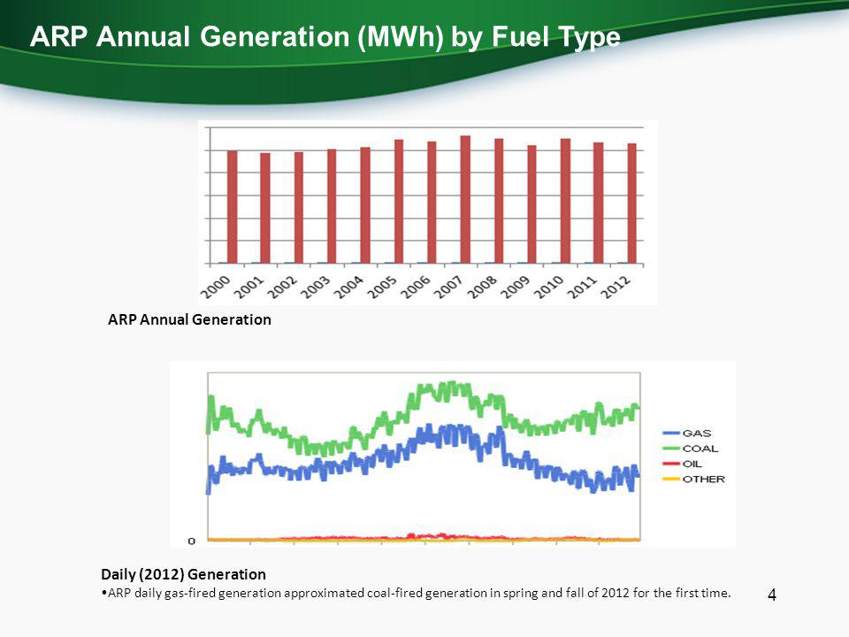ARP Annual Generation (MWh) by Fuel Type