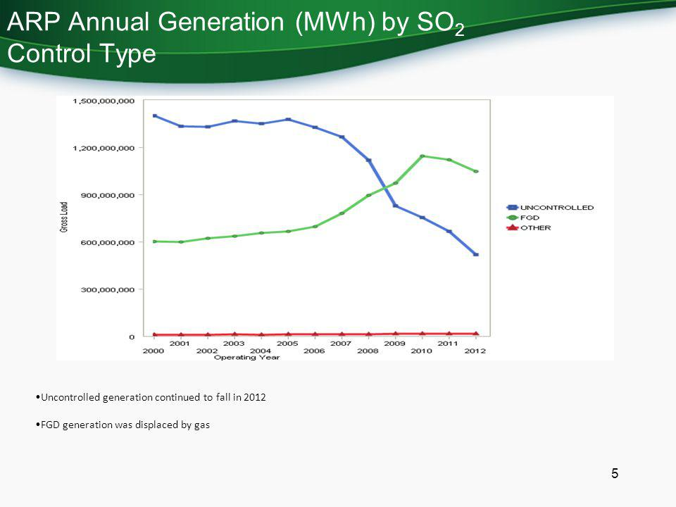 ARP Annual Generation (MWh) by SO2 Control Type