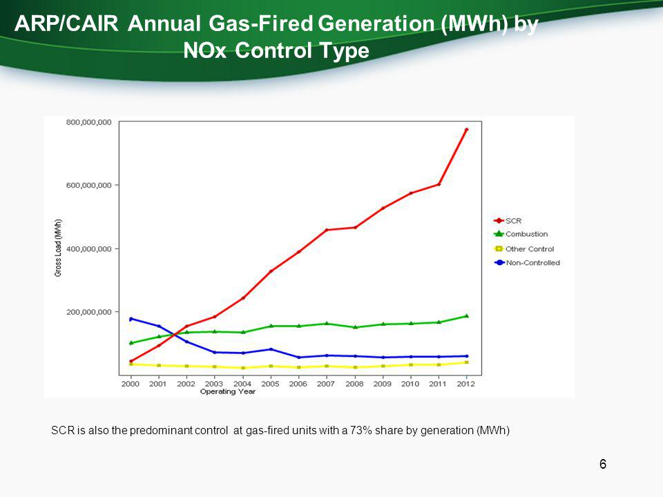 ARP/CAIR Annual Gas-Fired Generation (MWh) by NOx Control Type