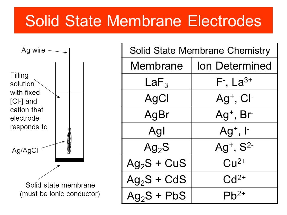 Solid State Membrane Electrodes