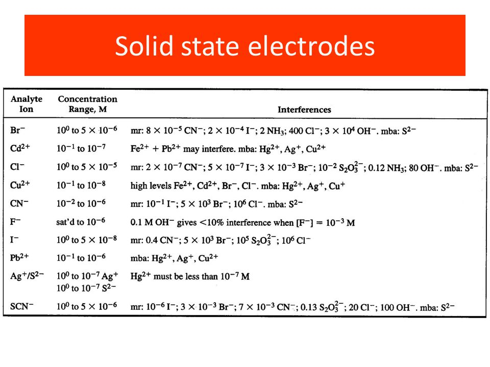 Solid state electrodes