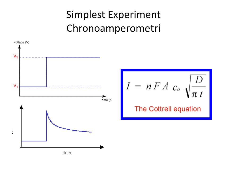 Simplest Experiment Chronoamperometri