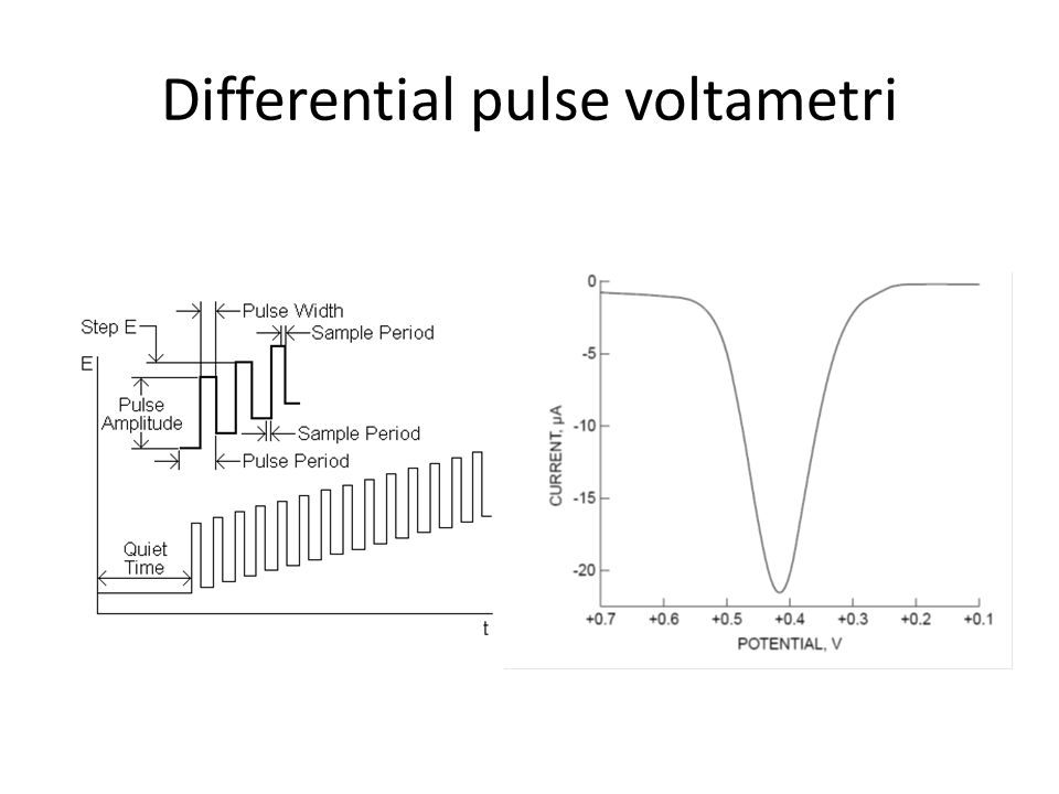 Differential pulse voltametri