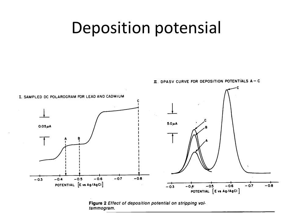 Deposition potensial