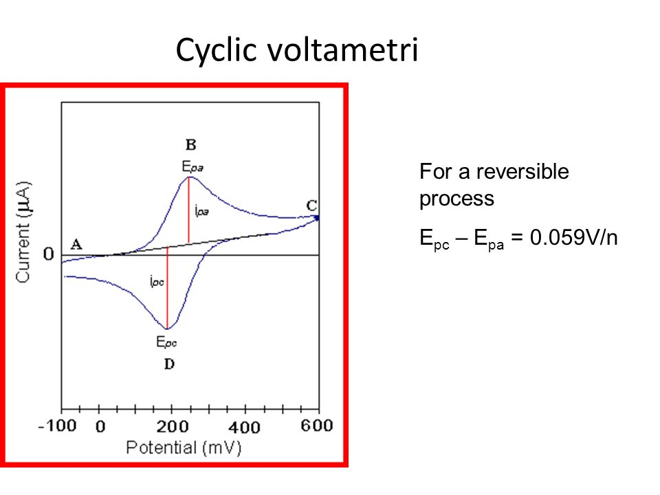 Cyclic voltametri For a reversible process Epc – Epa = 0.059V/n