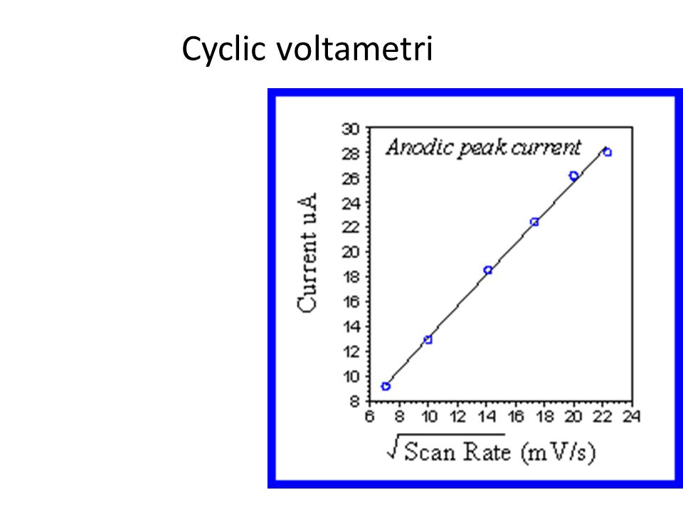 Cyclic voltametri