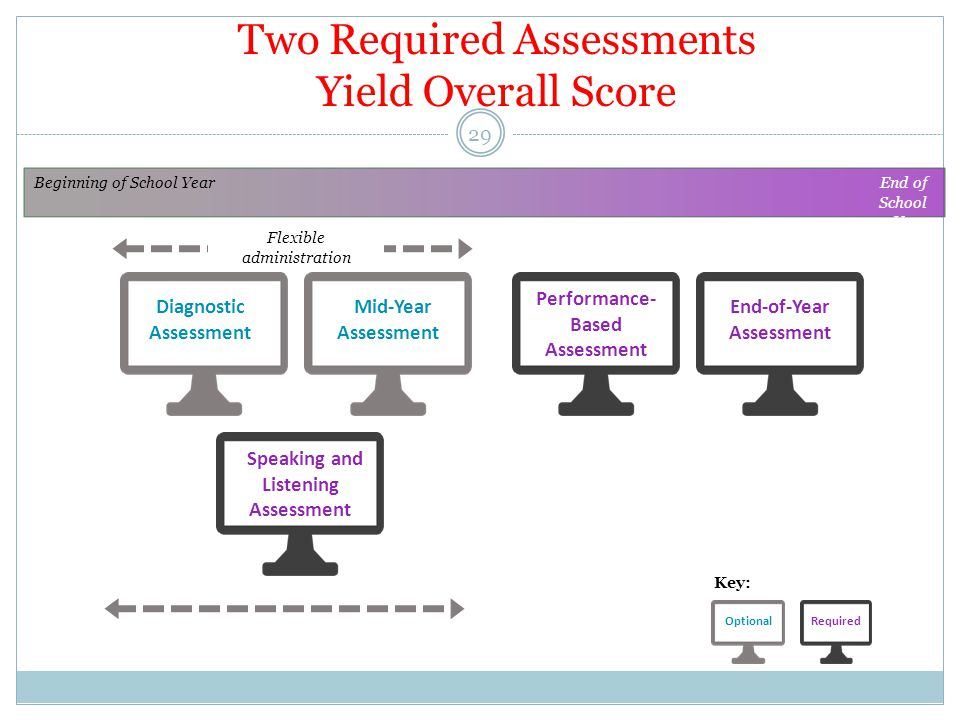 Two Required Assessments Yield Overall Score