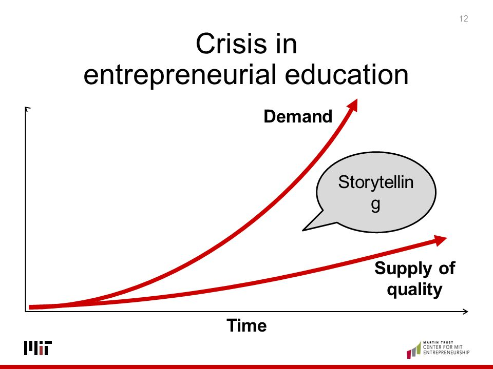 Crisis in entrepreneurial education
