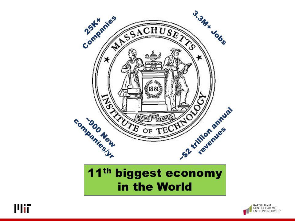 ~$2 trillion annual revenues